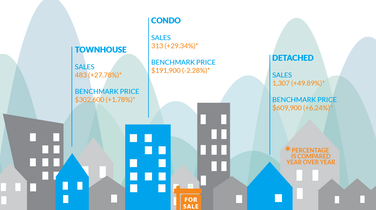 Infographic: Fraser Valley Real Estate, June 2015