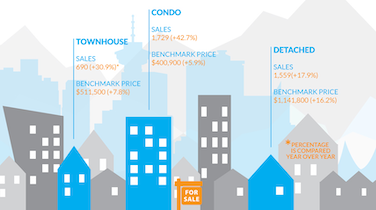 Infographic: Greater Vancouver Real Estate, July 2015