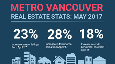Infographic: Greater Vancouver Real Estate, May 2017