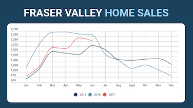 Fraser Valley Condo Sales, Prices Hit New Record for June
