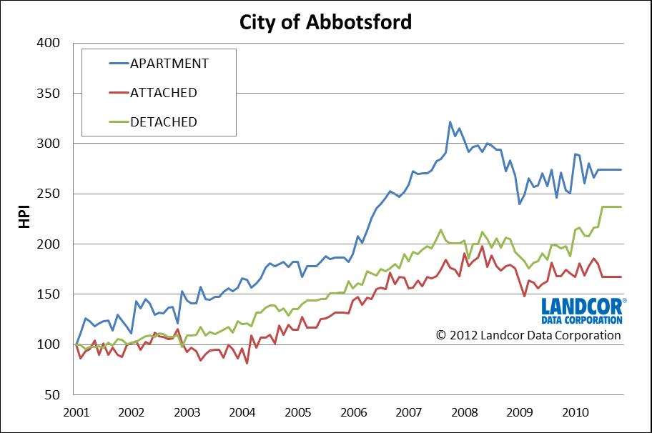 Landcor House Price Charts Compare Local Markets Rew