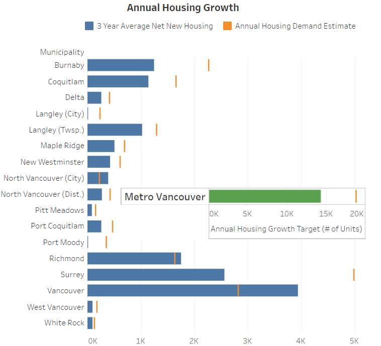 GVHBA infill housing targets graph