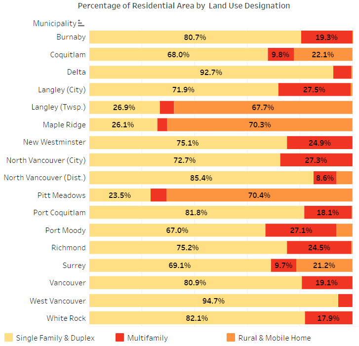 GVHBA infill housing land use graph
