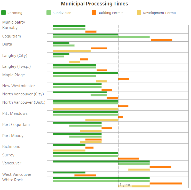 GVHBA infill housing processing times graph