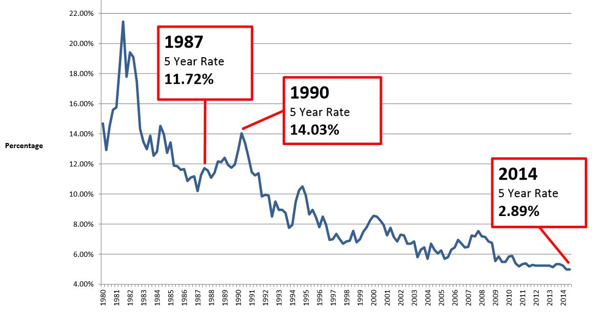 5-Year Fixed Mortgage Rates