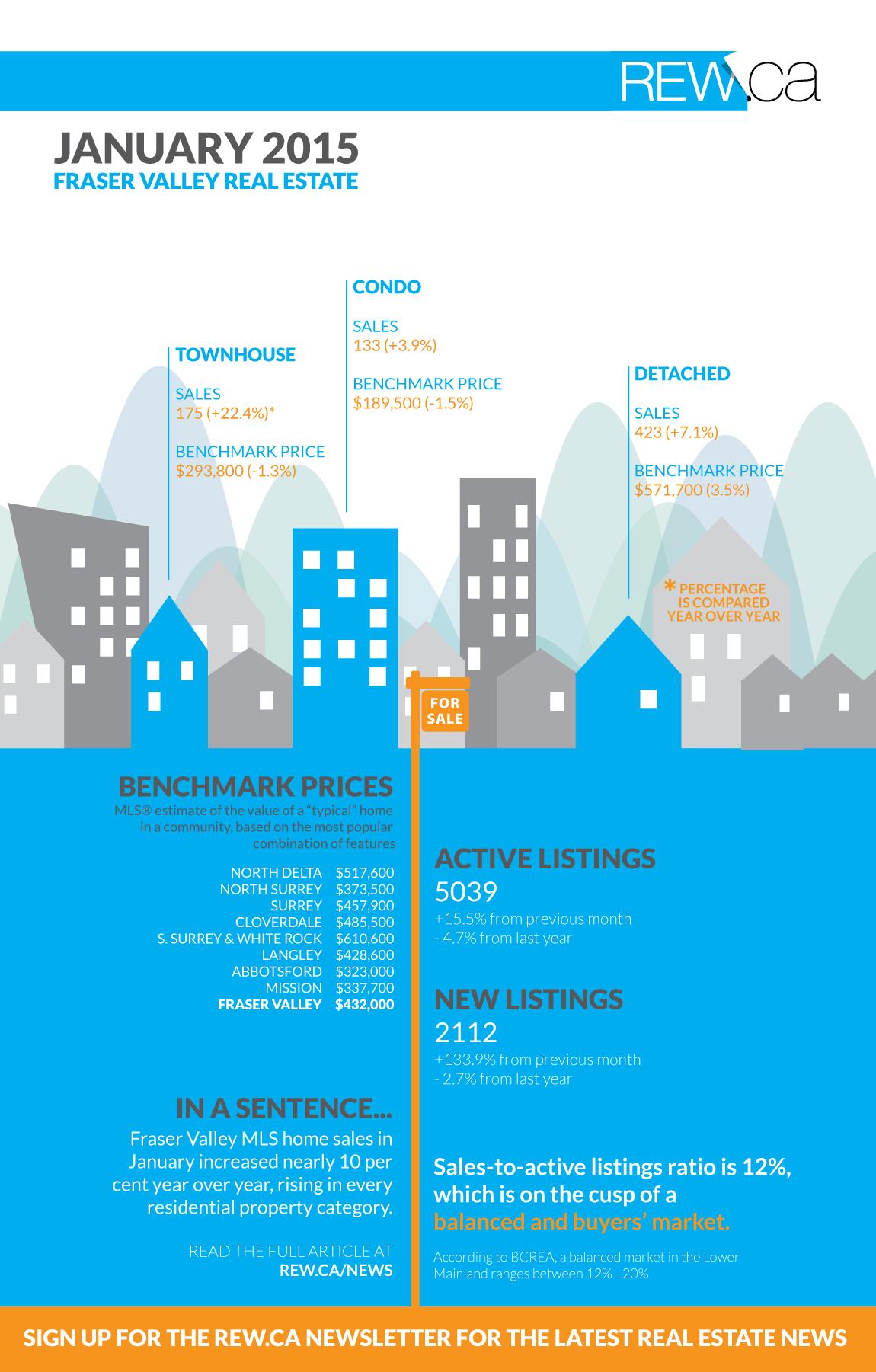 FVREB-Jan-2015-infographic