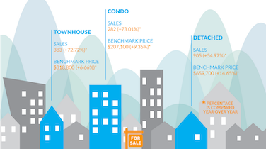 Infographic: Fraser Valley Real Estate, November 2015