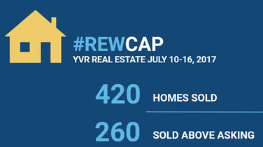 62% of Homes Sold Above Asking, Despite Market Slowdown