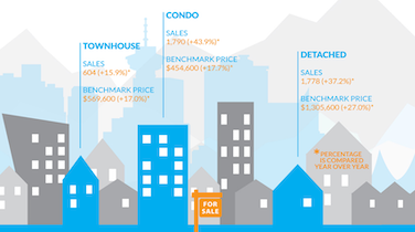 Infographic: Greater Vancouver Real Estate, February 2016