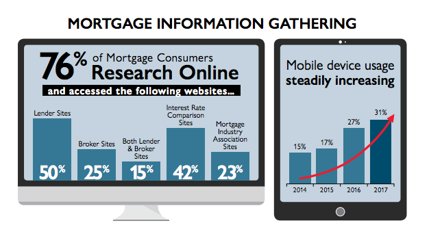 Mortgage Information Gathering