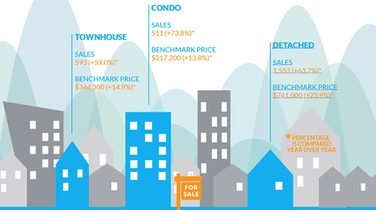 Infographic: Fraser Valley Real Estate, March 2016