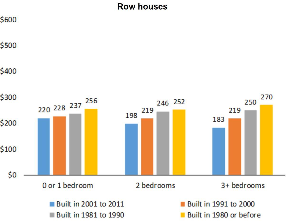 CMHC condo fee survey row houses