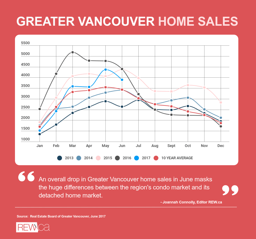 Greater Vancouver Stats June 2017