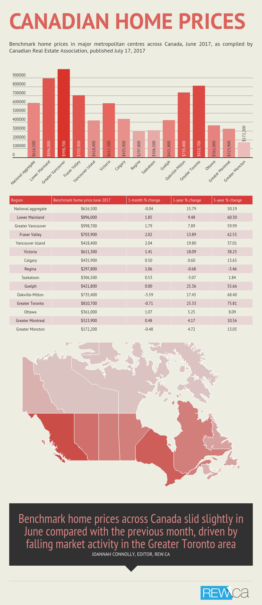 Canada Home Prices Infographic