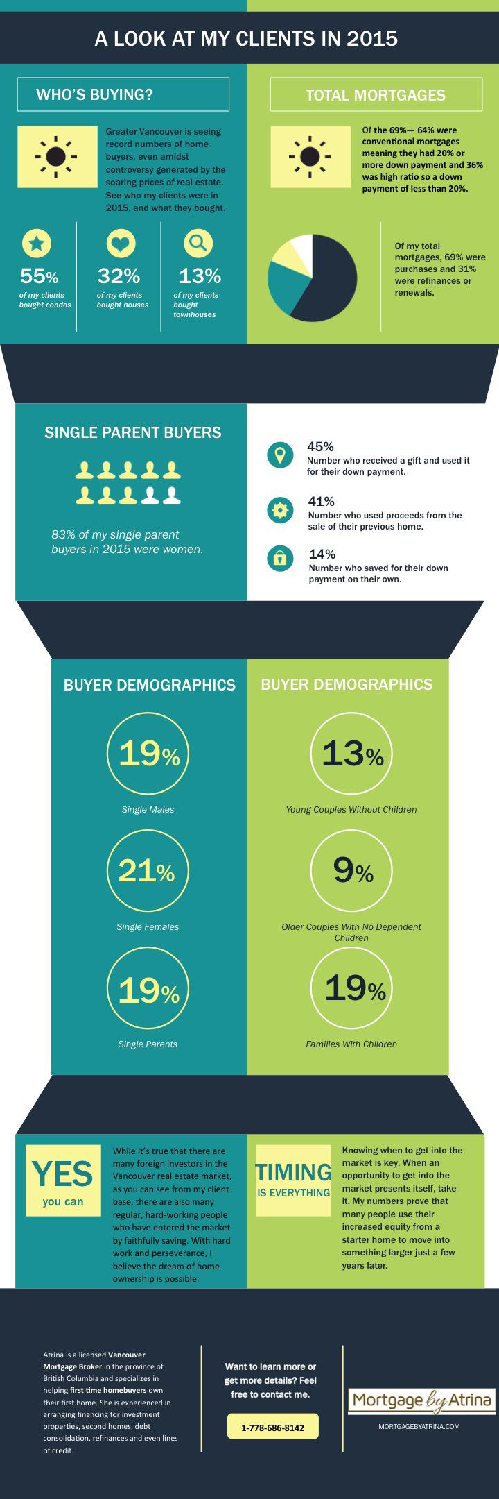 Who's Buying What- infographic by Atrina Kouroshnia