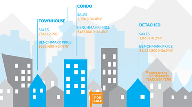 Infographic: Greater Vancouver Real Estate, May 2016