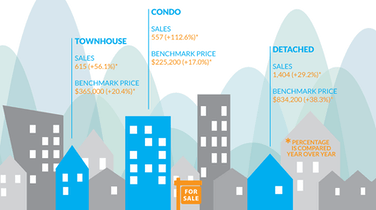 Infographic: Fraser Valley Real Estate, May 2016