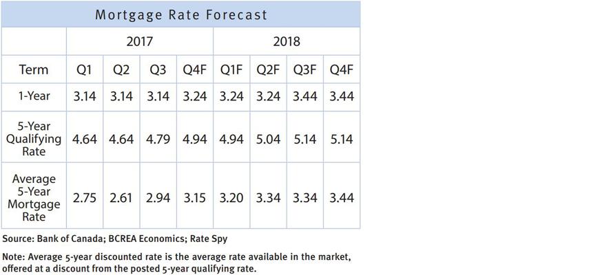 BCREA September Forecast