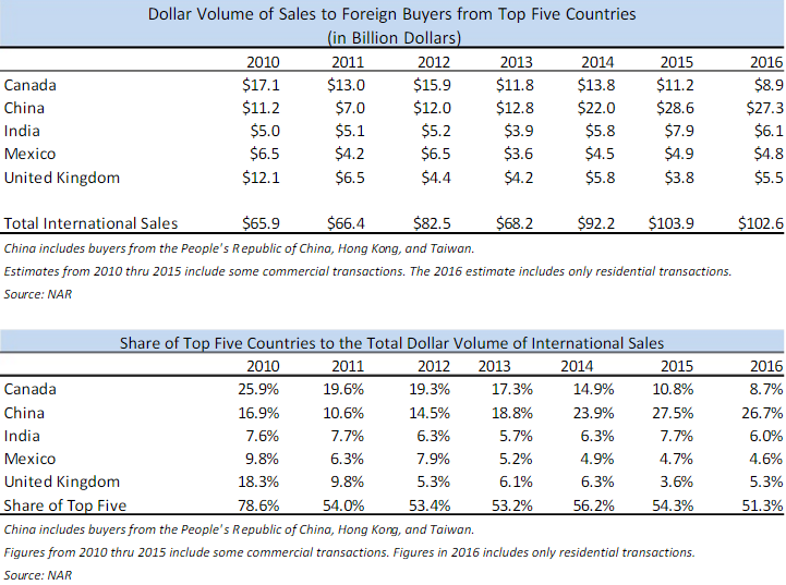 Foreign buyers of US property