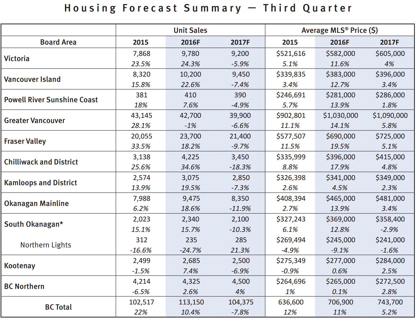 BCREA Q3 2016 forecast