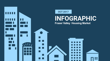 Infographic: Fraser Valley Real Estate, October 2017