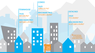 Infographic: Greater Vancouver Real Estate, August 2016