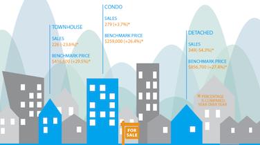 Infographic: Fraser Valley Real Estate, December 2016