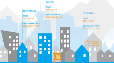 Infographic: Greater Vancouver Real Estate, January 2017