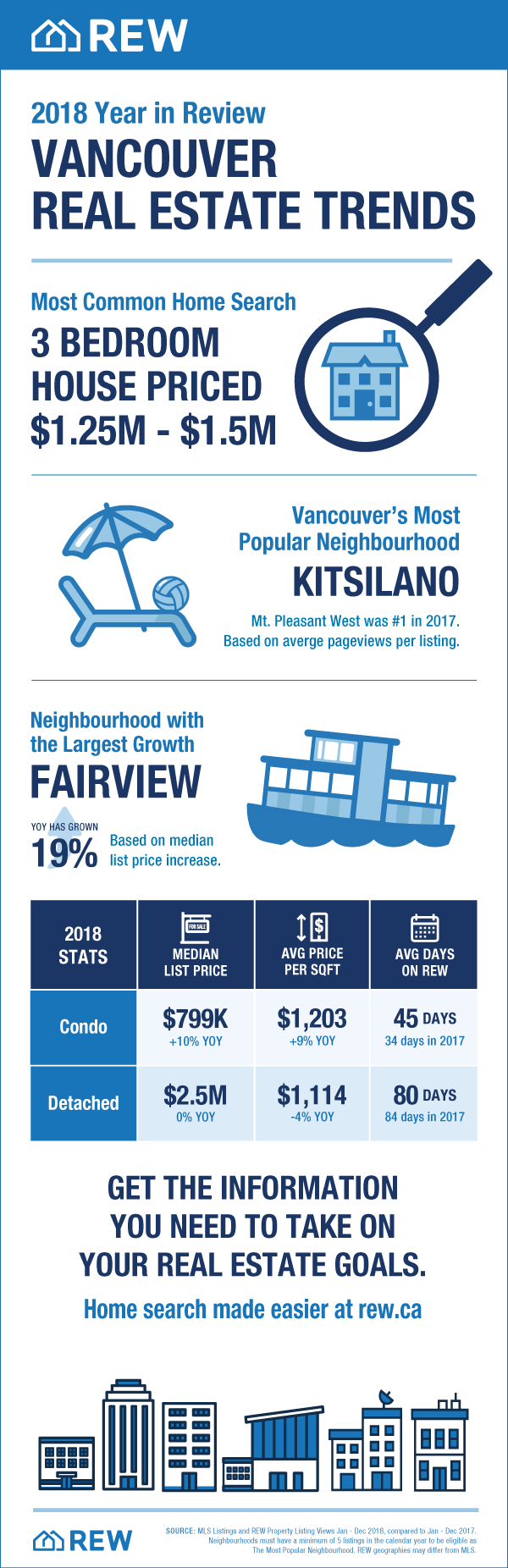 Vancouver Real Estate Trends 2018