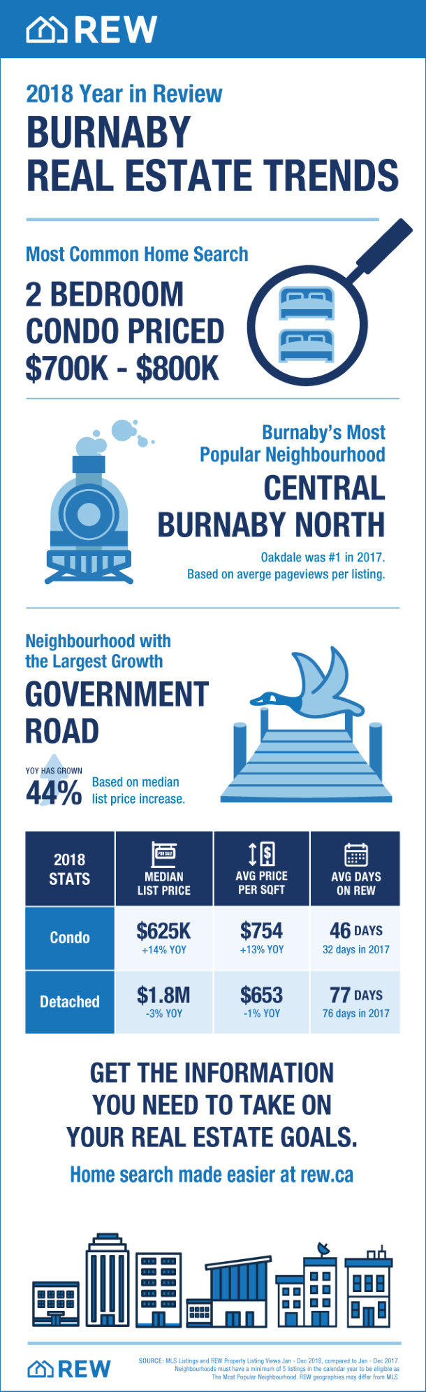 Burnaby Real Estate Trends 2018
