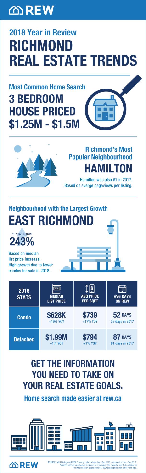 Richmond Real Estate Trends 2018