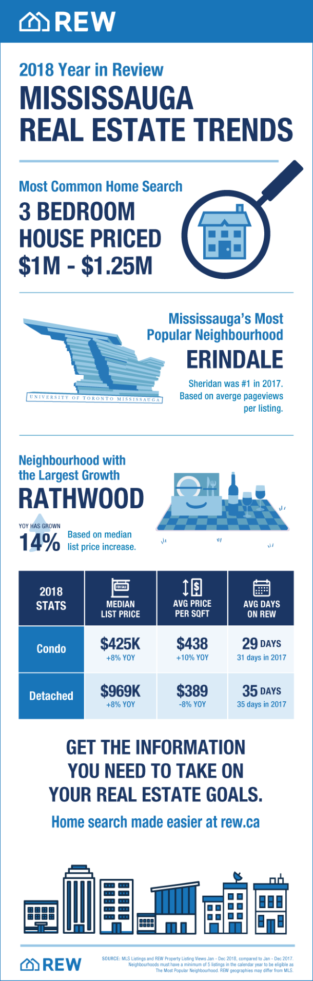 Mississauga Real Estate Trends 2018