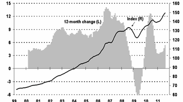 Average Canadian House Price Highest Ever