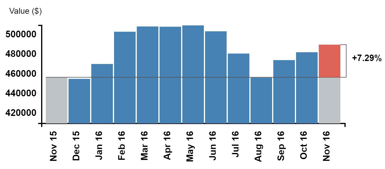CREA Nov stats graph prices