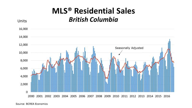 BCREA Nov 2016 stats graph