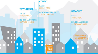 Infographic: Greater Vancouver Real Estate, January 2015