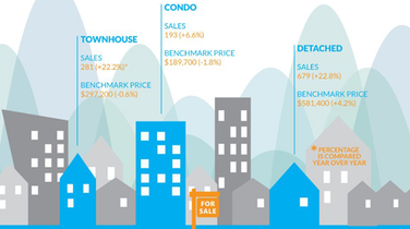 Infographic: Fraser Valley Real Estate, February 2015