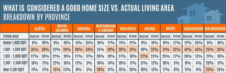 Point2Homes survey Home-Size-Table-by-Province-CA